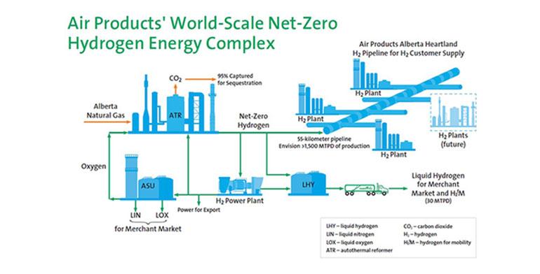 Air Products anuncia una inversión multimillonaria para construir una planta de hidrógeno cero emisiones en Canadá