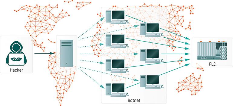 Ciberseguridad para controles