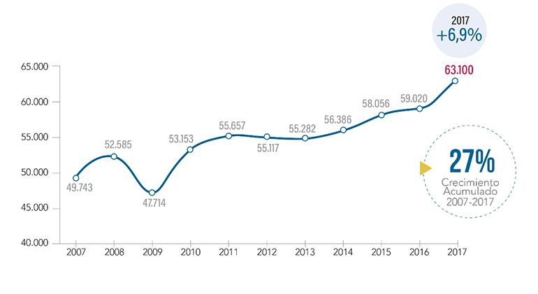 El sector químico facturó un 7 % más en 2017