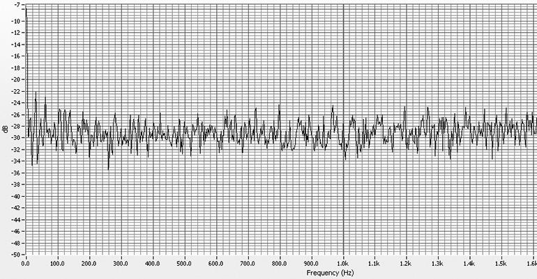 Inspección por ultrasonidos como componente fundamental en mantenimiento predictivo
