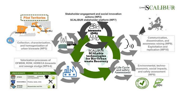 Itene impulsa un nuevo proyecto sobre residuos orgánicos