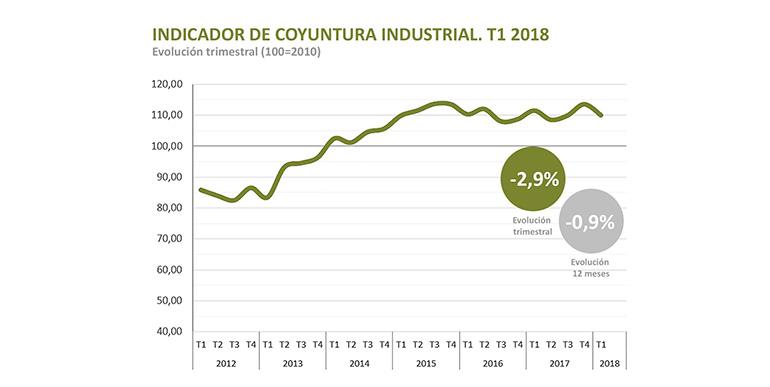 La producción industrial creció menos en el primer trimestre