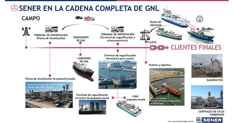 Sener presentará en Gastech sus soluciones flotantes en GNL
