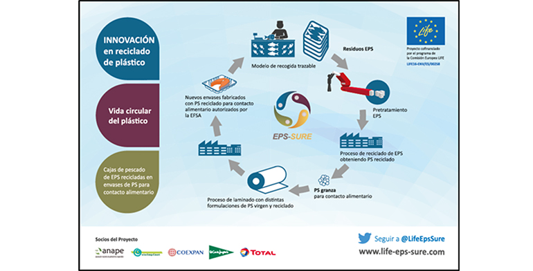 Life EPS-SURE, un paso más en la economía circular de los plásticos